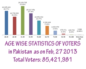 Age-wise list of Pakistani voters for general elections 2013 ww.dnd.com - direct link http://bit.ly/16nlITI