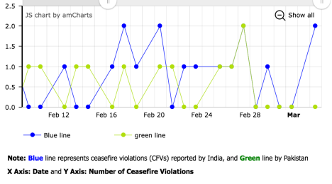 IndoPak ceasefire violations-Mar2018